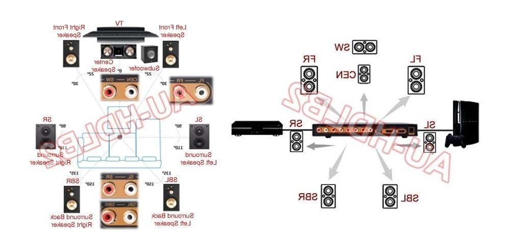 Premium LPCM 7.1 5.1 To Sound Version